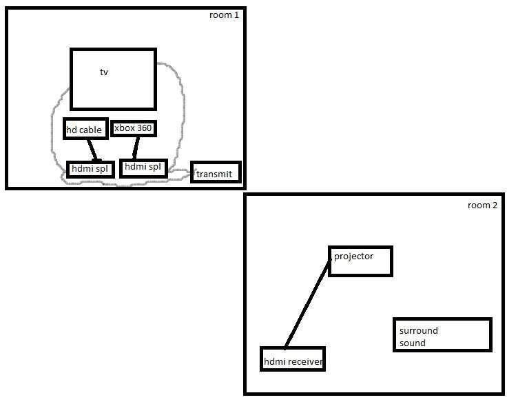 led tv  u0026 projector sharing same hdmi sources
